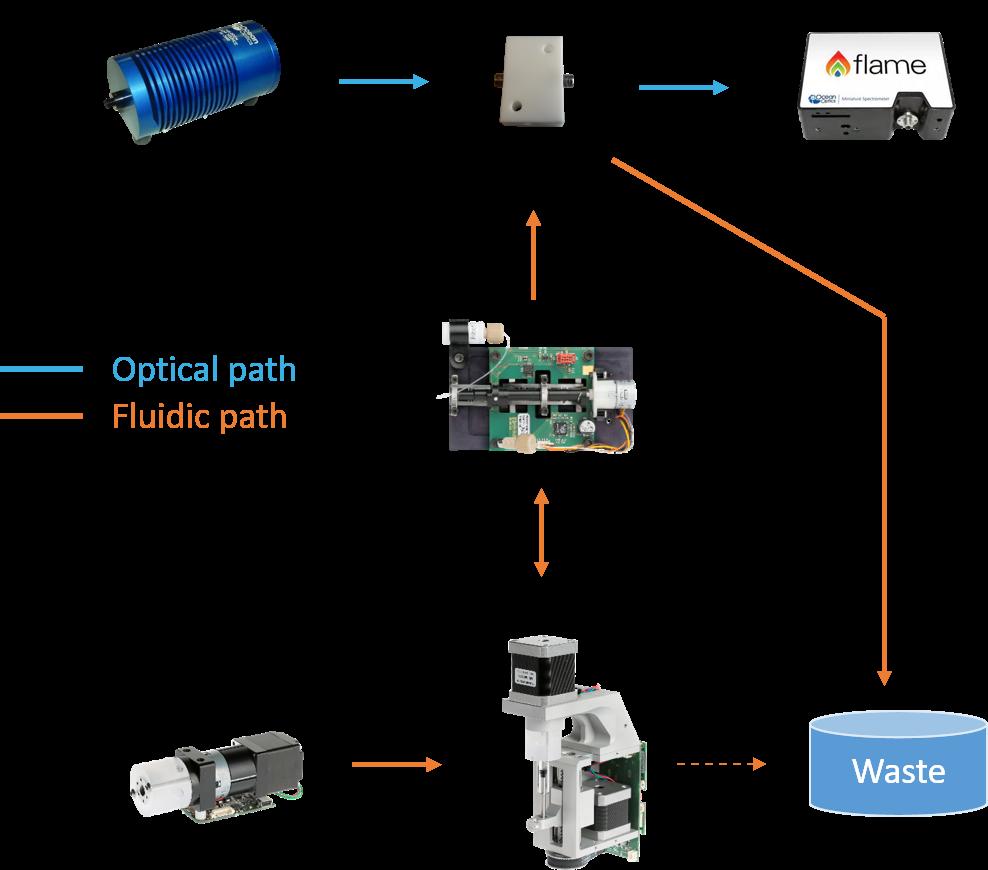 microfluidic-samples-preparation-online-liquid-analysis-setup